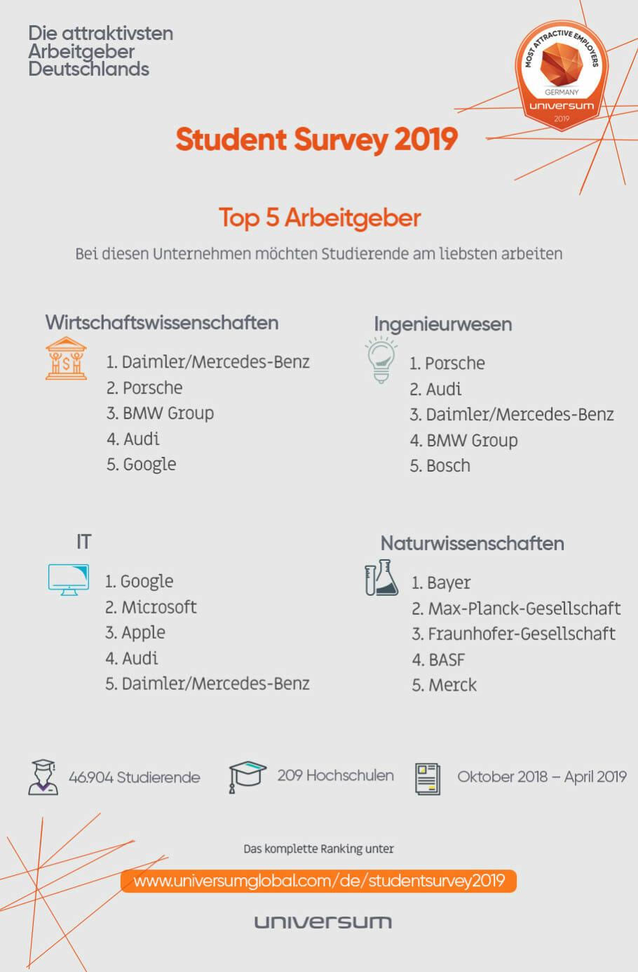 {Studie} Employer Branding und Jobsuche für Studierende: Arbeitgeber-Attraktivität 2019 Top 5 Arbeitgeber für Studierende
