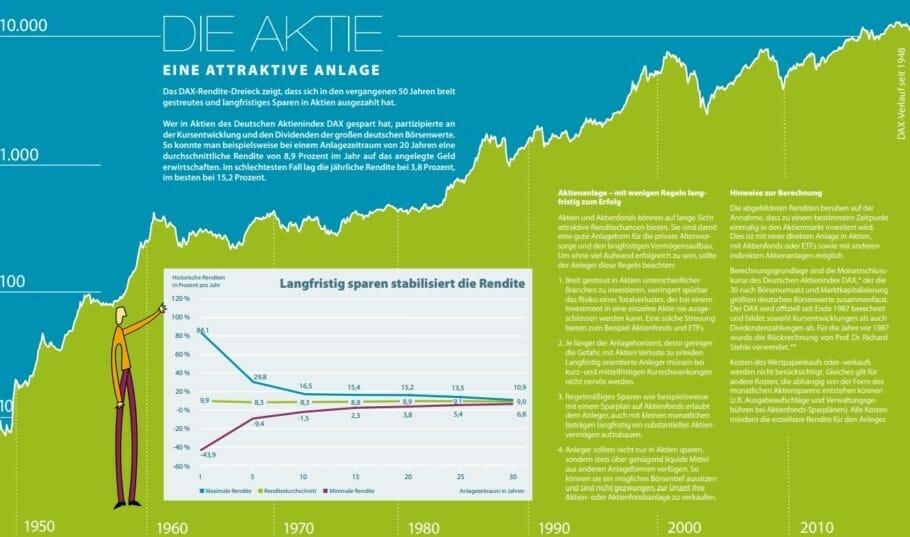 3 Grundprinzipien für Finanz-Investoren: Mehr Geld verdienen 3 Grundprinzipien für Finanz-Investoren: Mehr Geld verdienen
