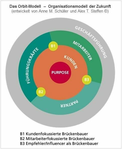 Das Orbit-Modell von Anne M. Schüller und Alex T. Steffen