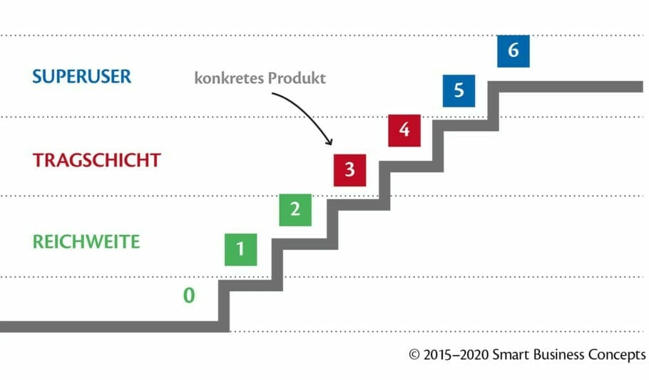 Geschäftsmodelle in der digitalen Welt visualisieren: 2 X 4 Tipps für Entrepreneure Geschäftsmodelle in der digitalen Welt visualisieren: 2 X 4 Tipps für Entrepreneure