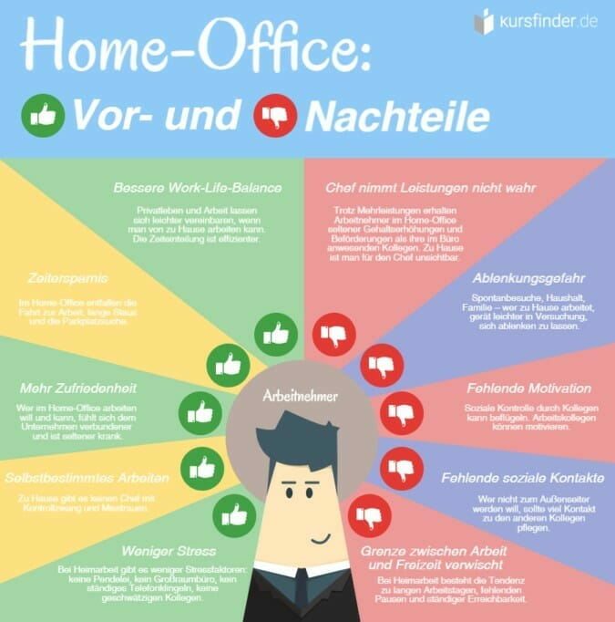 Flexible working time models: 5 advantages and disadvantages of home office Flexible working time models: 5 advantages and disadvantages of home office