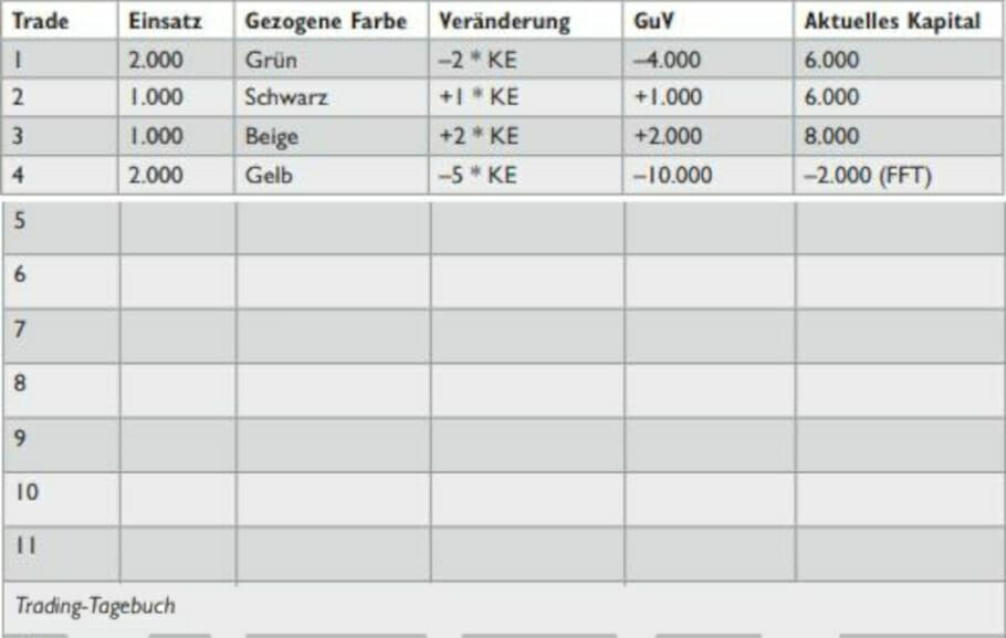Aktien Börse und Finanzen: Trader-Kompetenzen für Möchtegern-Investoren