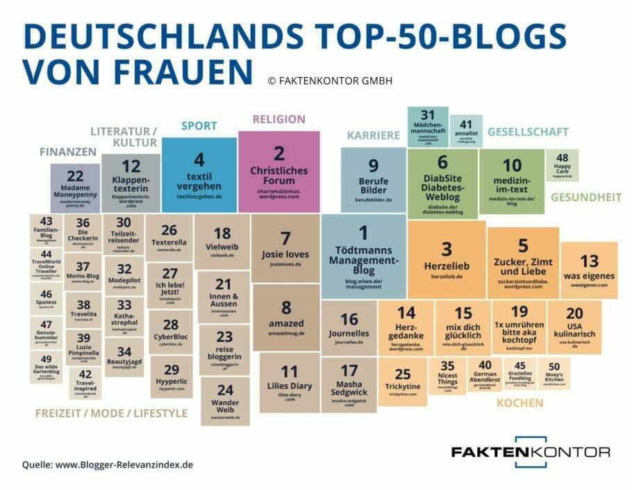 {Presse} Die 10 relevantesten Bloggerinnen Deutschlands: Berufebilder.de mit dabei